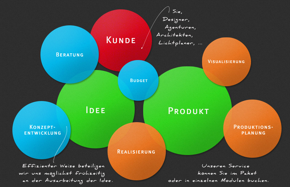 Production management production specialists in berlin for Product design berlin